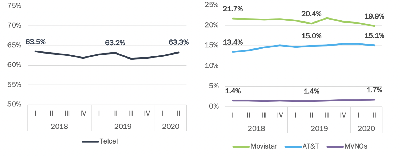 Participación de mercado: líneas 2018 a 2020.