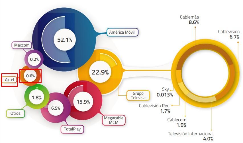 Distribución del mercado del servicio fijo de acceso a Internet