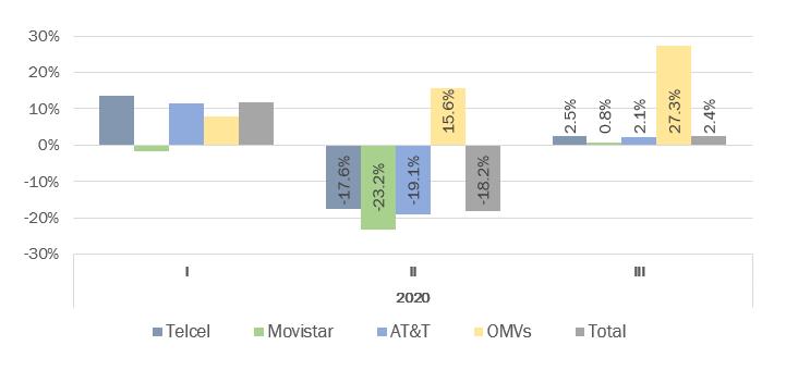 Ingresos de Operadores Móviles (Telcel, Movistar, AT&T, OMVs) al 3T de 2020