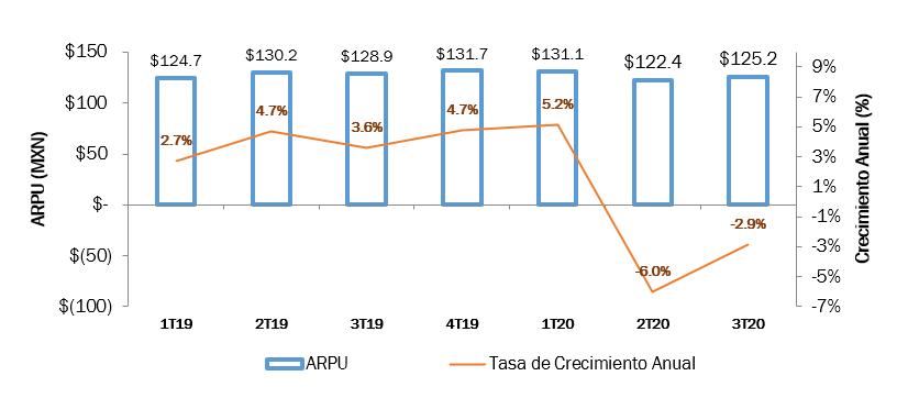 El ARPU registra una contracción de -2.9%, derivado del menor consumo de servicios