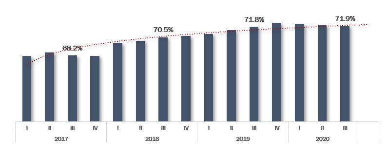 Participación de mercado móvil de Telcel al 3T de 2020