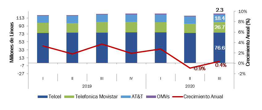 Telecomunicaciones Móviles al 3T de 2020 en México