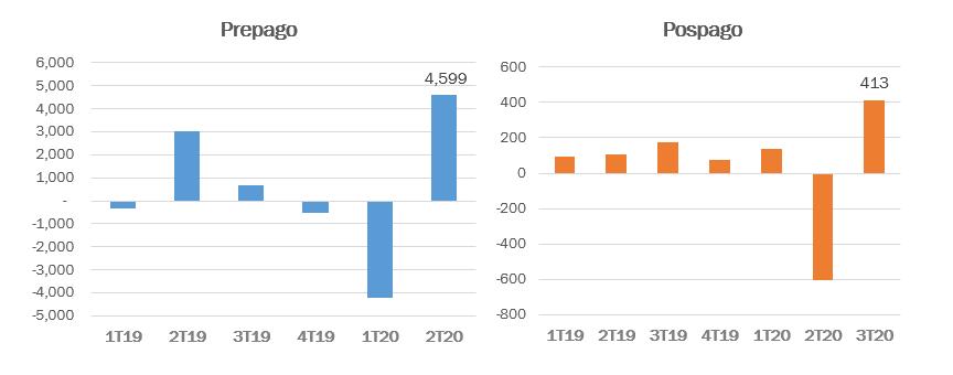 4.2 millones de accesos en prepago perdidos durante el 2T-2020 se compensaron con las 4.6 millones de adiciones generadas en el 3T-2020