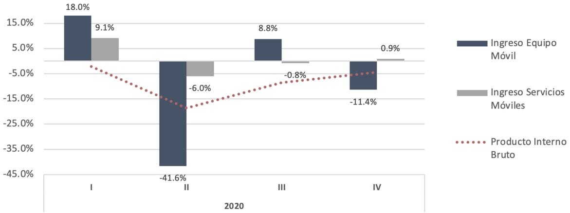 PIB, Ingresos de Equipamiento y Servicios Móviles