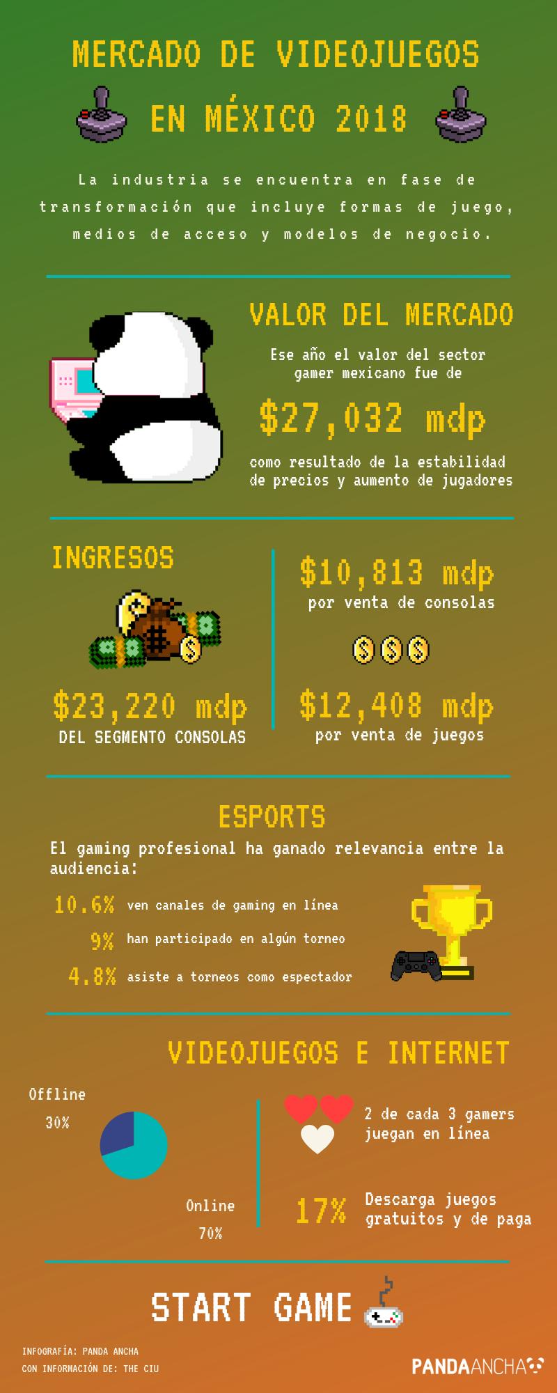 Infografía del mercado de videojuegos en México en 2018