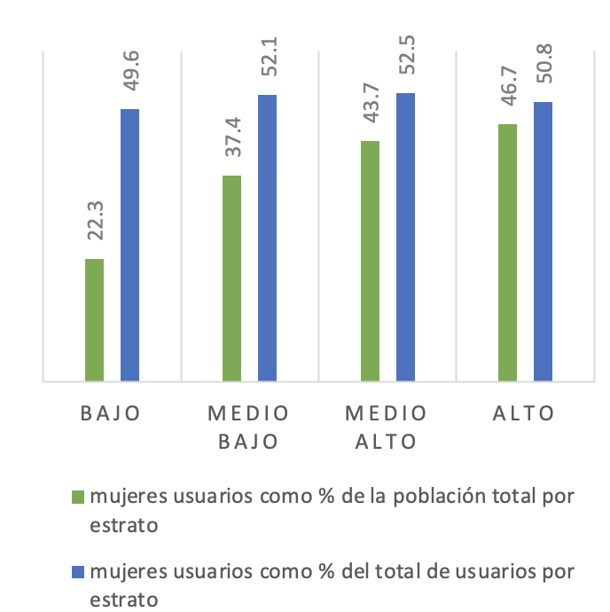 Mujeres: Acceso a Internet