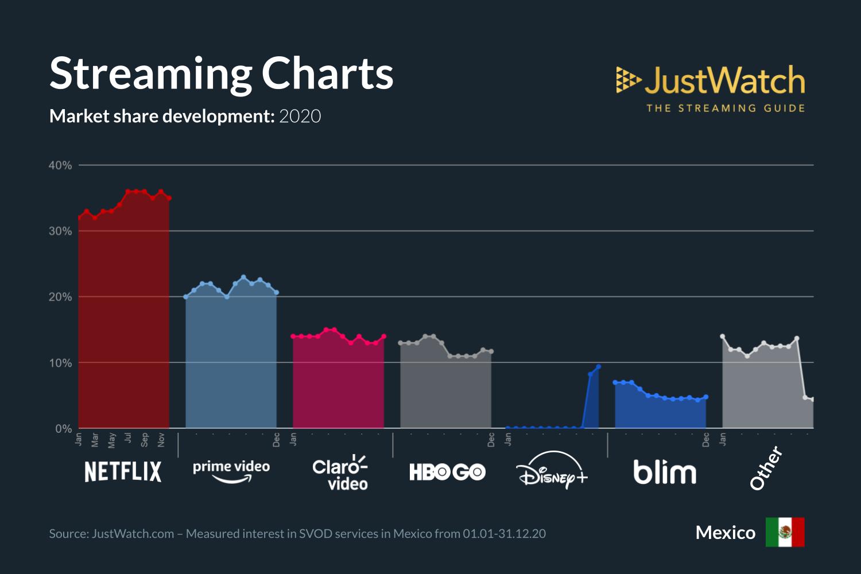 Netflix es la plataforma favorita de los suscriptores a servicios de streaming en México con una cuota de mercado del 35%