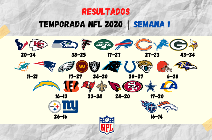 Resultados NFL 2020 Semana 1