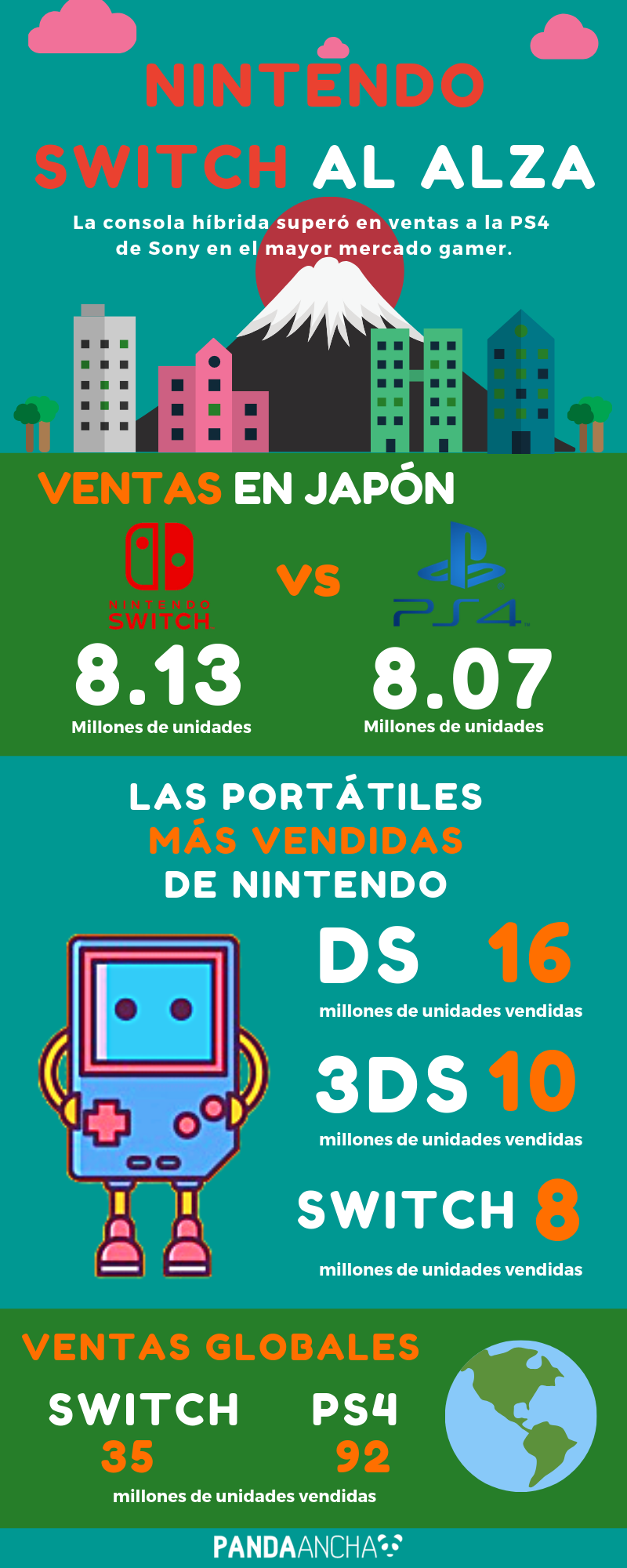Infografía: Nintendo Switch supera ventas de PS4 en Japón