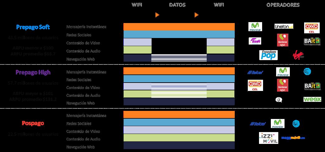 Oferta de Servicios Móviles por Perfil de Consumo.