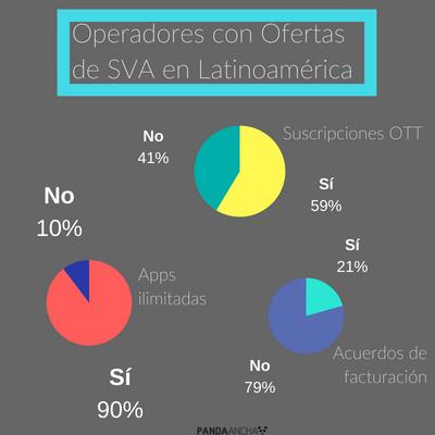 Operadores con Ofertas de SVA en Latinoamérica