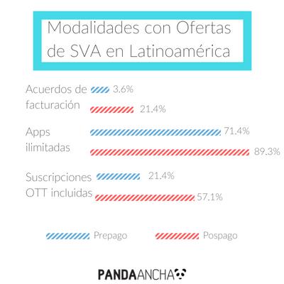 Modalidades  con Ofertas de SVA en Latinoamérica