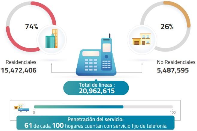 Blue Telecomm cobertura: Descubre si tienes cobertura