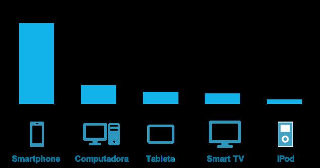 Dispositivos de Acceso a Streaming de Música