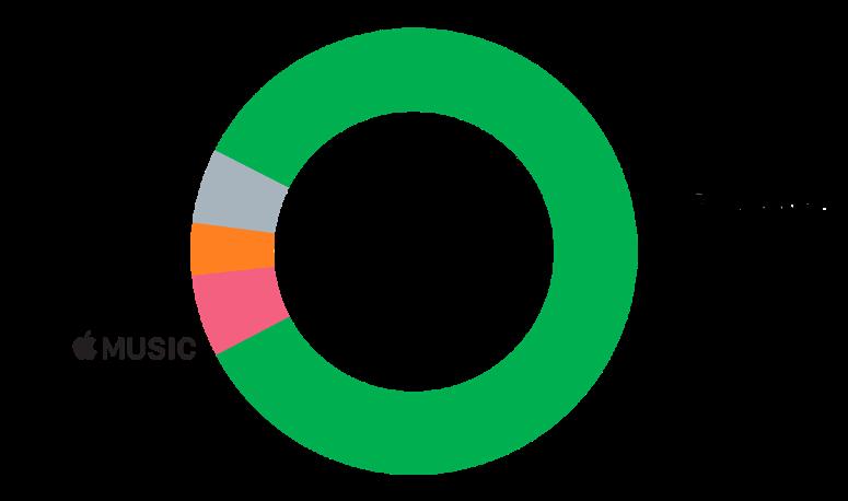 Participación de mercado de las plataformas de música vía streaming