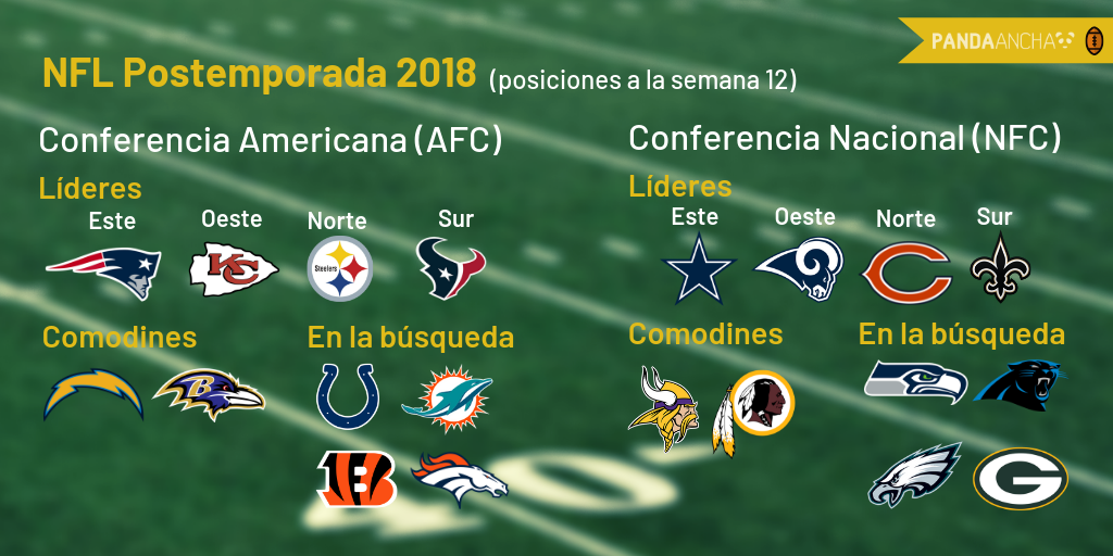 Playoffs Temporada NFL 2018