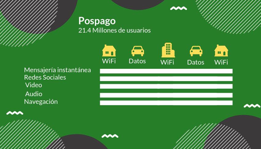 Usuarios Postpago