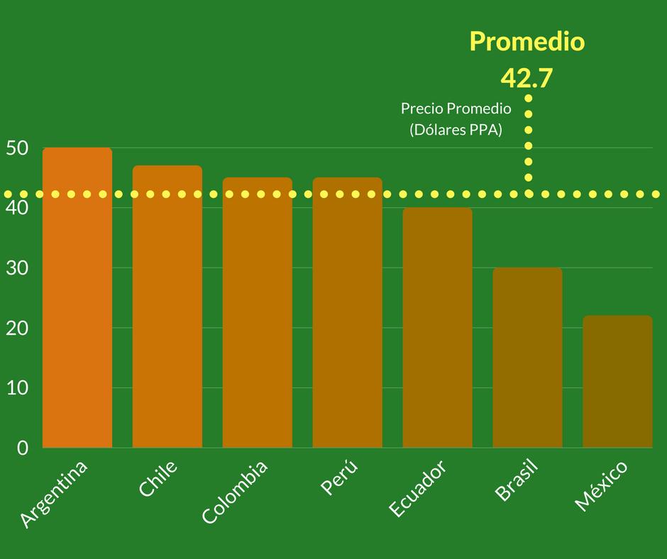 Gráfica de comparativo de precios de paquetes básicos de televisión de paga