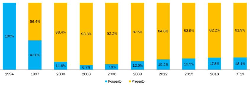 Líneas Móviles por Modalidad de Pago (Proporción del Total, %)