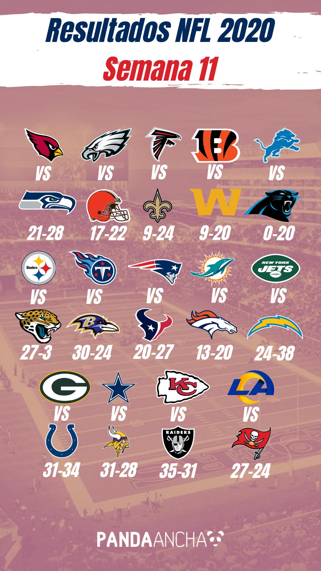 Resultados de la Semana 11 de la Temporada NFL 2020