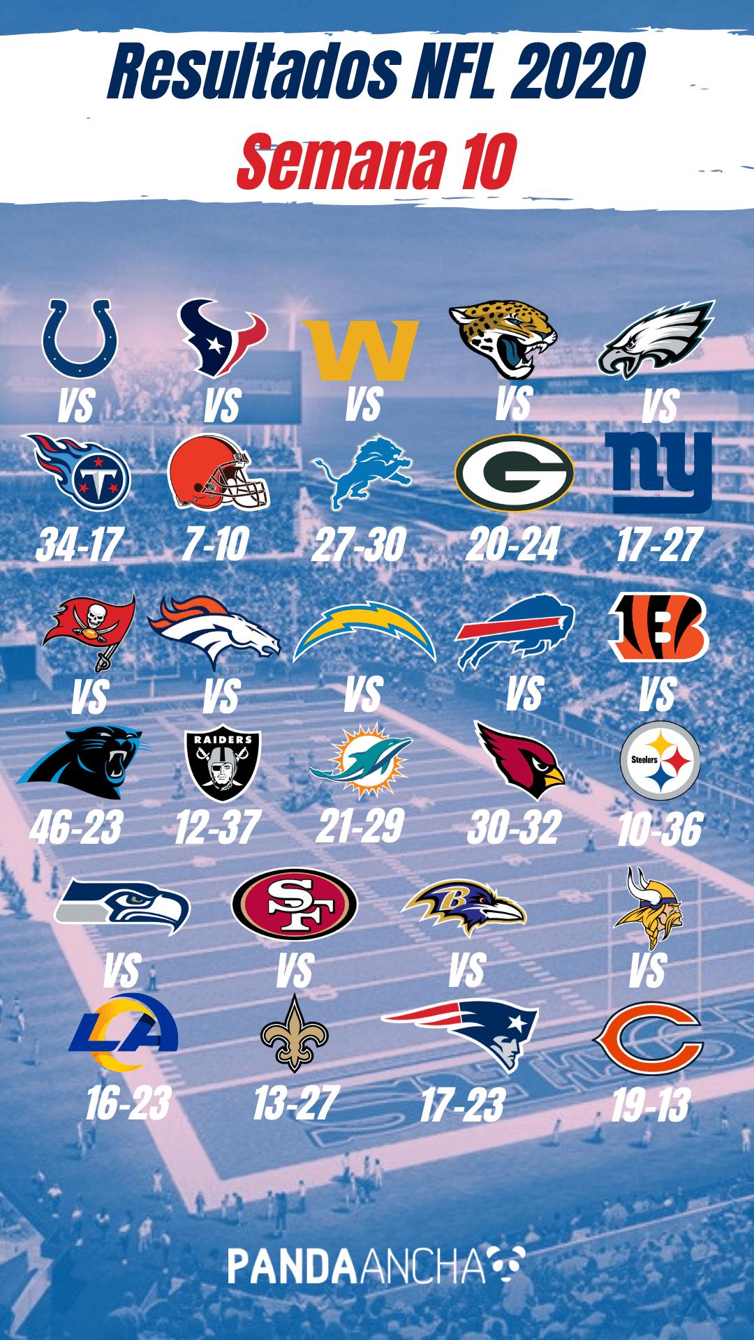 Resultados de la Semana 10 de la Temporada NFL 2020