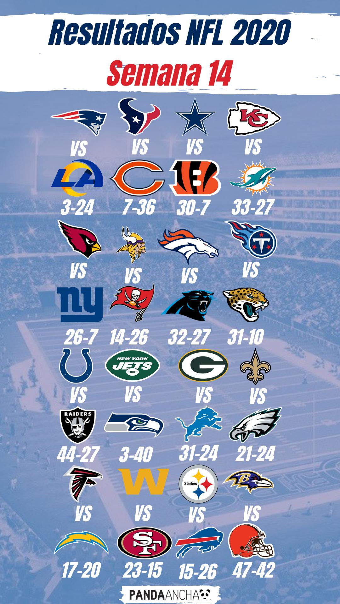 Resultados de la Semana 14 de la Temporada NFL 2020