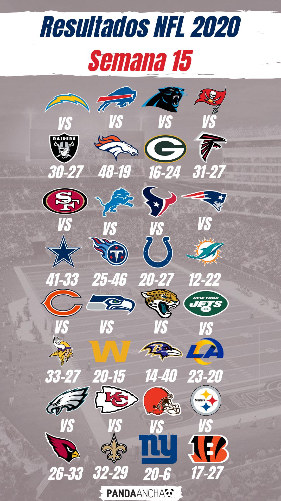 Resultados de la Semana 15 de la Temporada NFL 2020