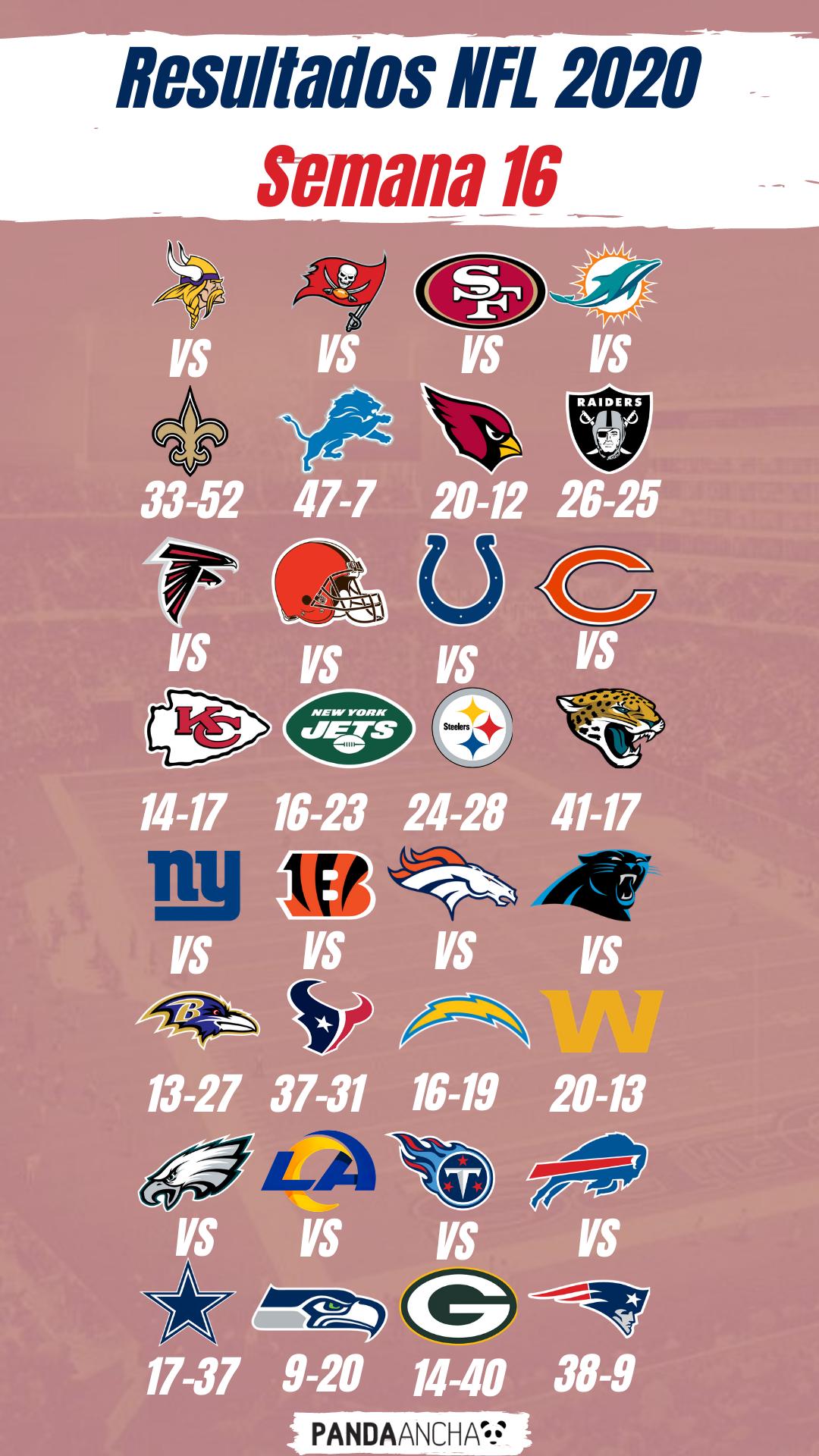 Resultados de la Semana 16 de la Temporada NFL 2020