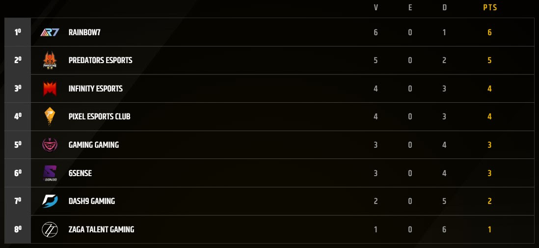 Tabla de posiciones Semana 4 Torneo LLN League of Legends