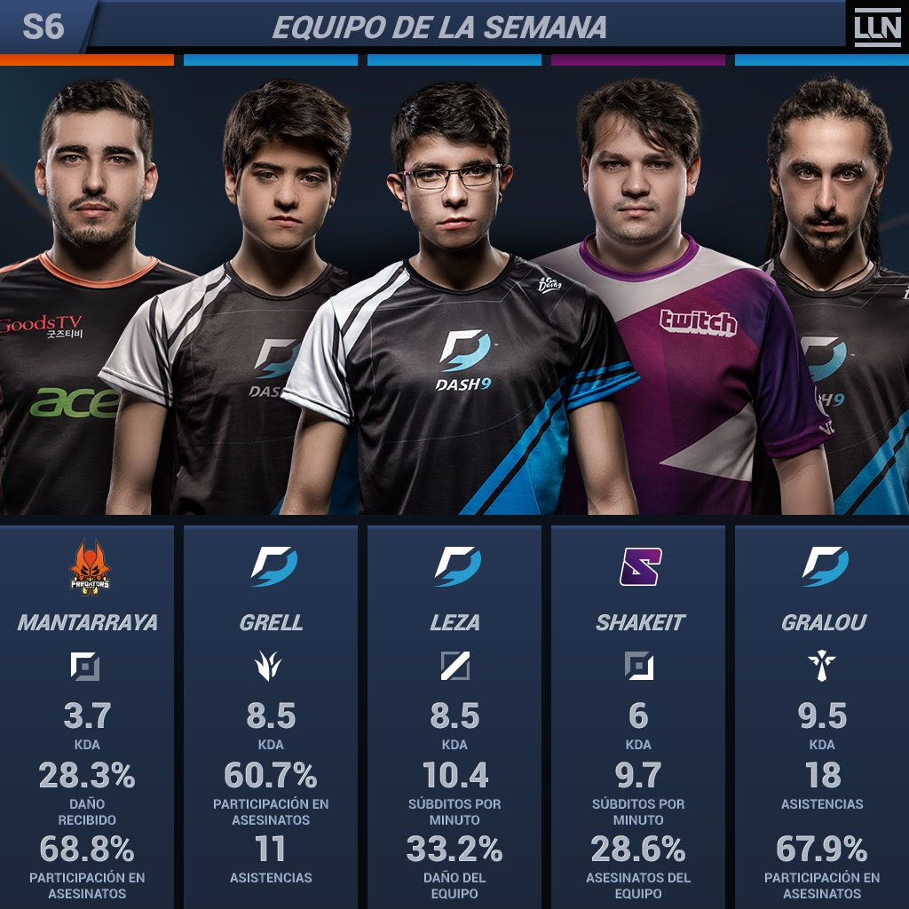 Equipo de la semana 6 del torneo LLN Clausura de League of Legends