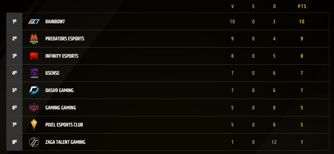 Tabla de posiciones de torneo LLN semana 7 de League of Legends