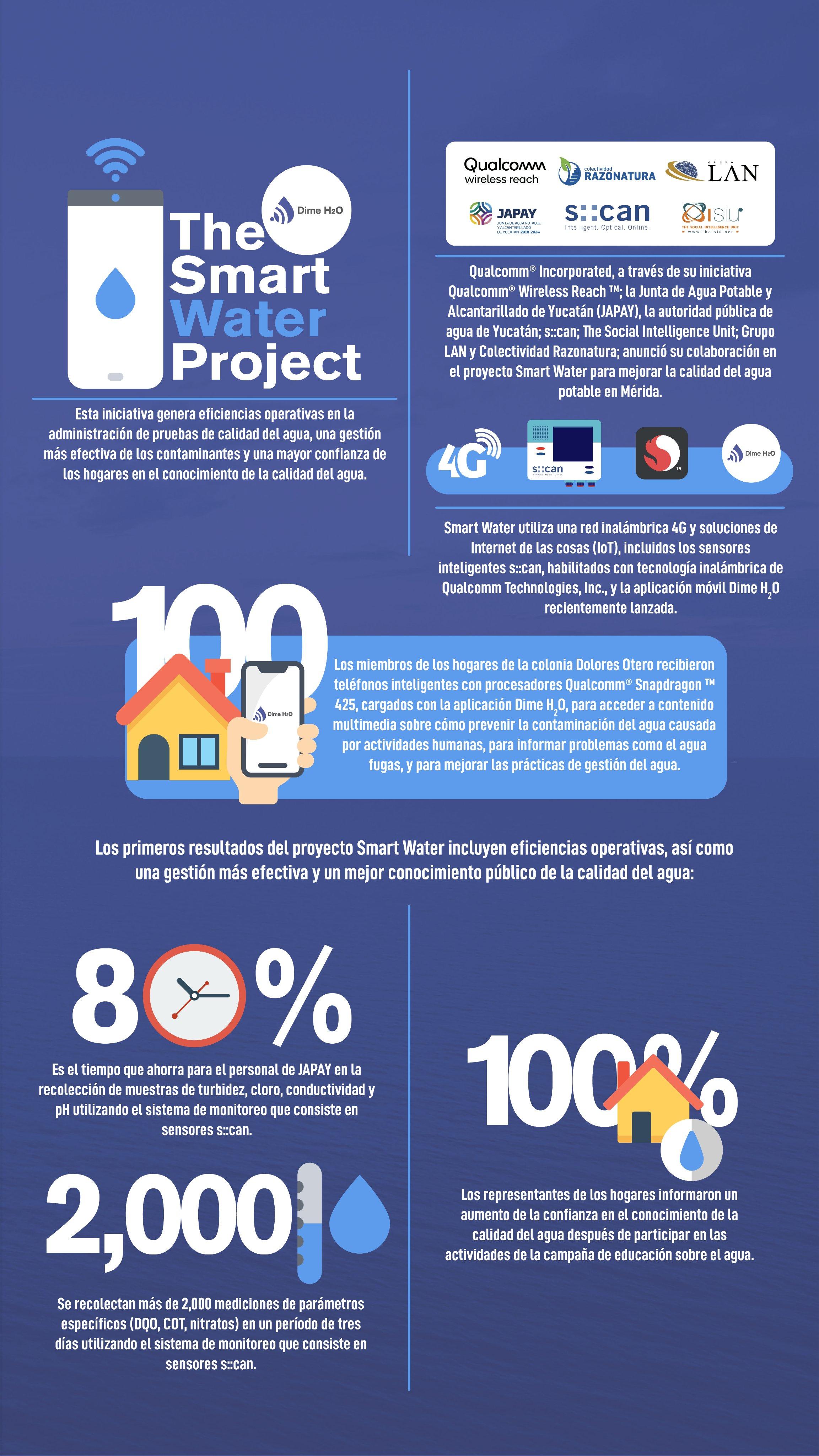 Infografía de Smart Water, el proyecto que mejora la calidad del agua potable en Mérida, Yucatán.
