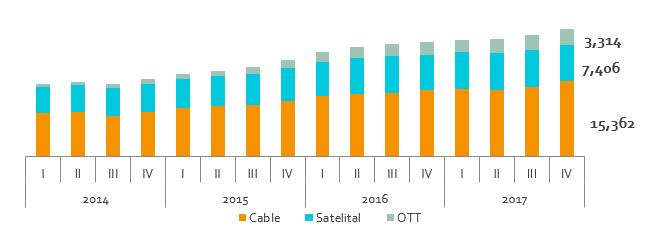 Servicios Televisión y Audio Restringidos: Ingresos, 2017
