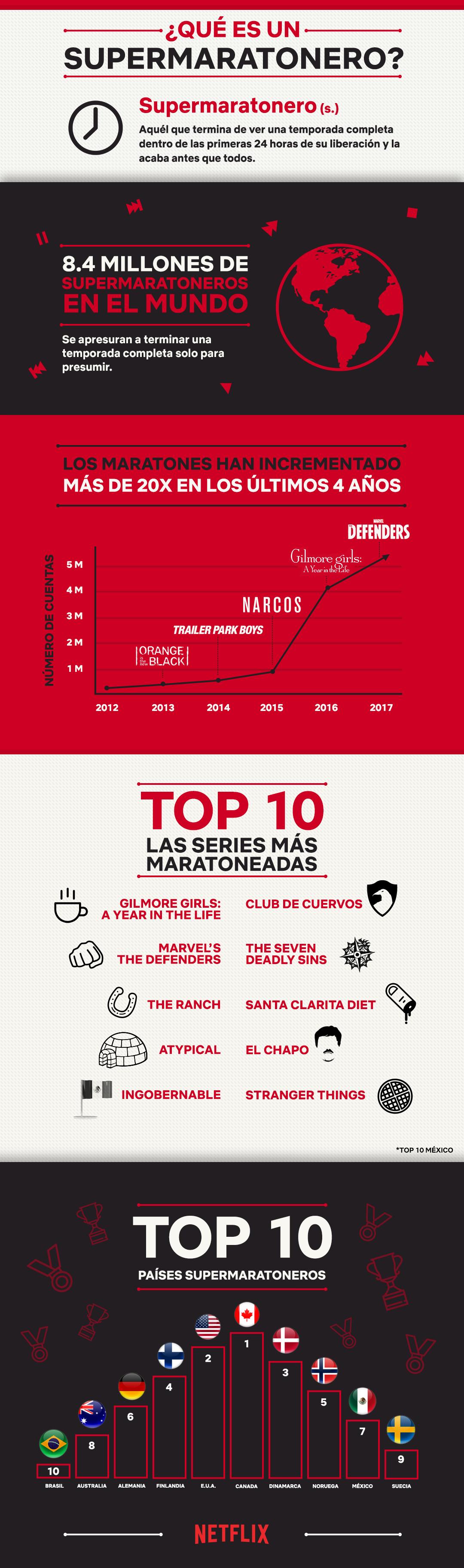 Infografia supermaratoneros de Netflix