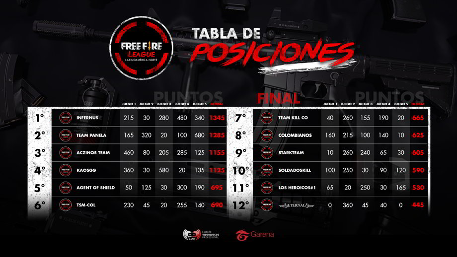 Tabla de posiciones Free Fire League Latinoamérica Norte