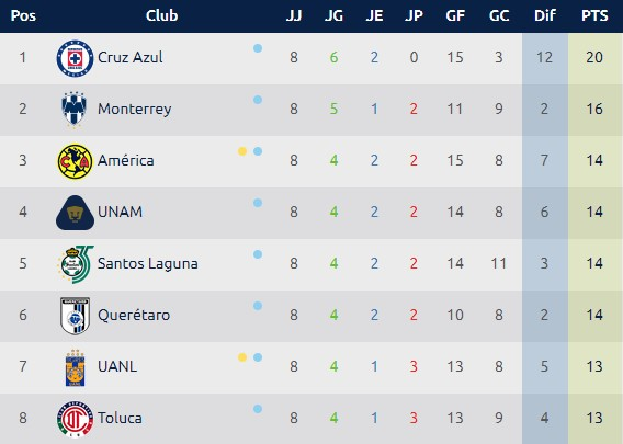 Tabla Liga MX