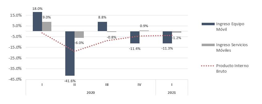 Crecimiento anual en % del Producto Interno Bruto e Ingresos de Equipamiento y Servicios Móviles.