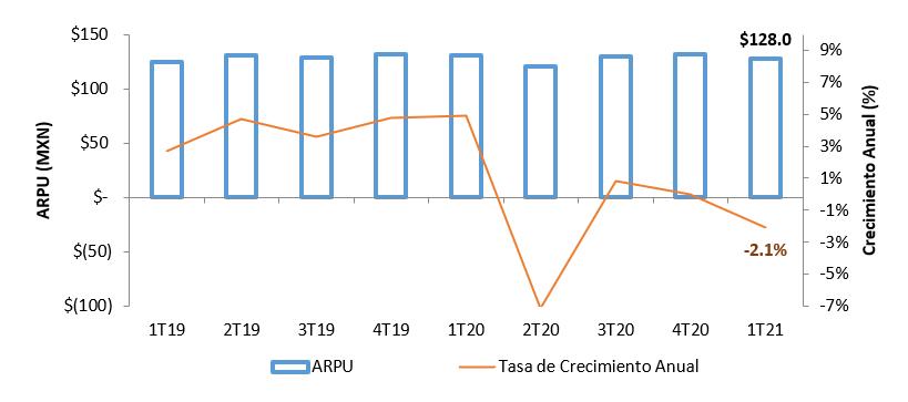 ARPU: Ingreso Promedio por Usuario en el primer trimestre de 2021.