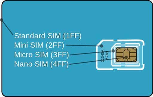 Comparación de tarjetas SIM
