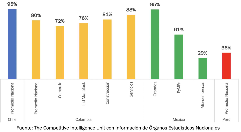 Transformación Digital en Latinoamérica: Implementación de Teletrabajo en Empresas