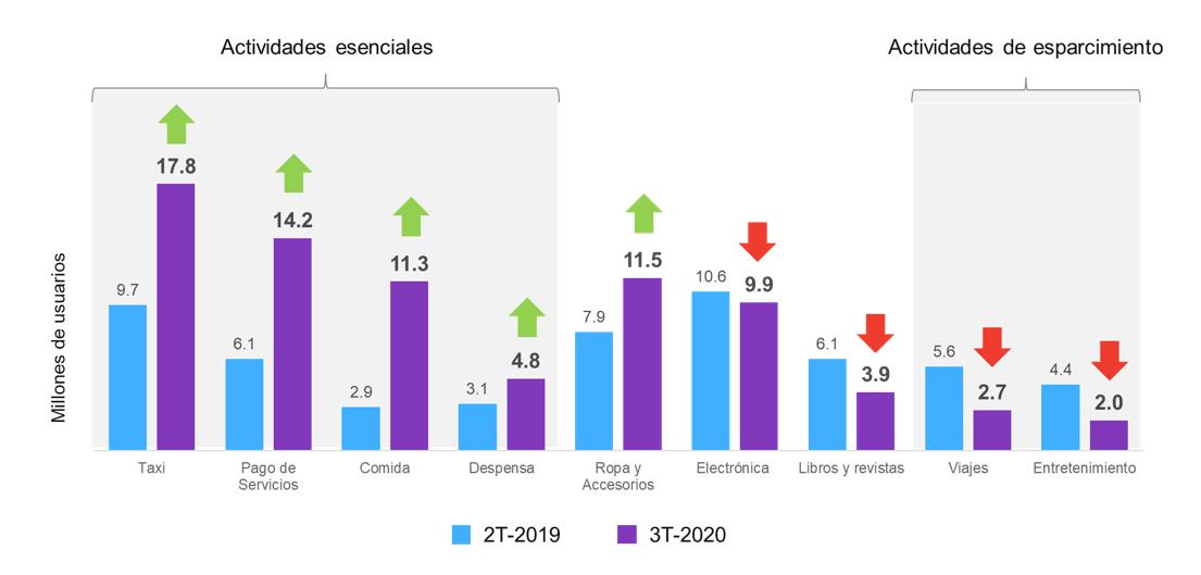 Usuarios de Comercio Electrónico por Actividad (millones)