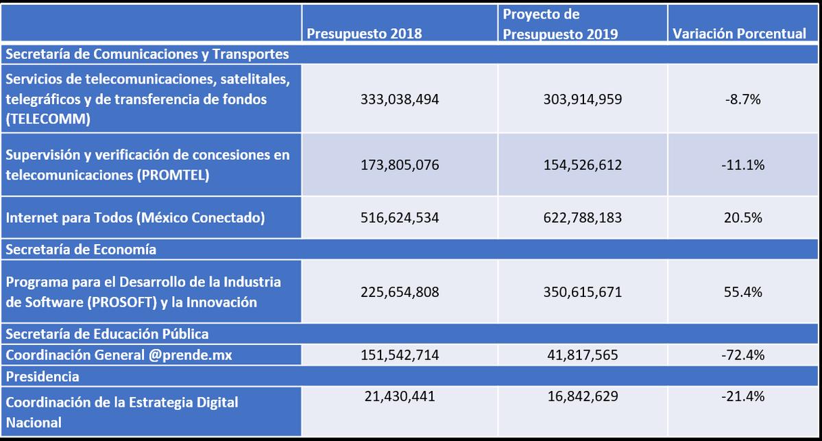 Comparativo Presupuestario de Programas TIC