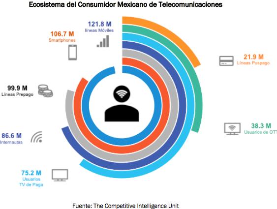 Ecosistema del consumidor mexicano de telecomunicaciones