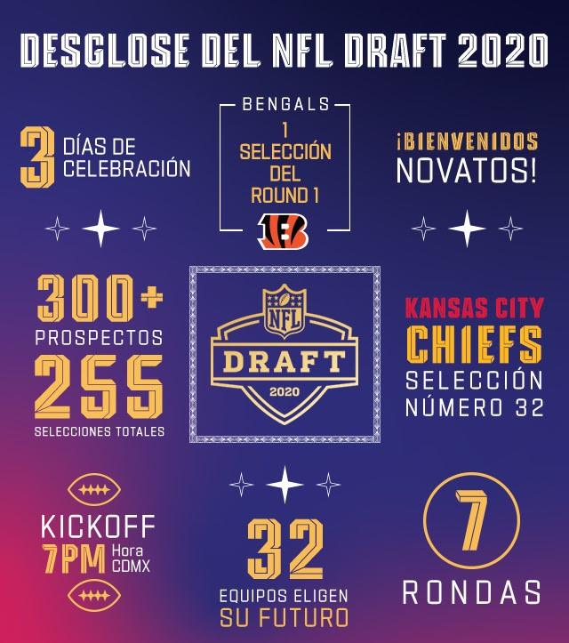 NFL Draft 2020 infografía