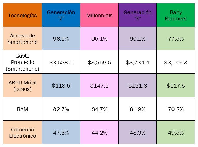 Acceso y Uso de TIC en Generaciones