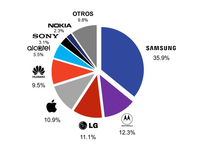 Participación de Mercado de Smartphones