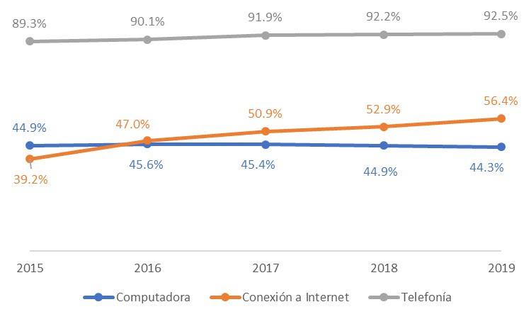 Equipamiento TIC de hogares