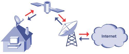 Diagrama de transmisión por satélite