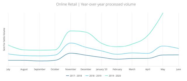 En 2020, a diferencia de los años anteriores, se ve un repunte considerable en las ventas online retail en marzo que continúa en curva ascendente.