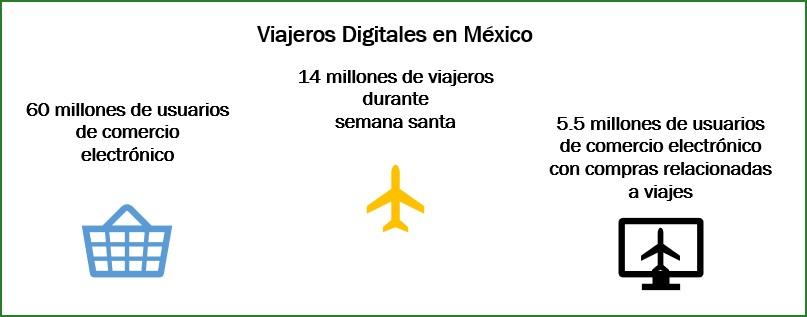 Viajeros digitales: ¿Qué son y cómo se comportan en México?